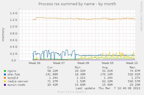 483 (Nginx 502 Bad Gateway Errors with BOA) – Transition