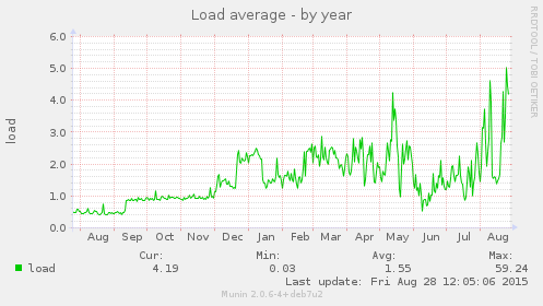 846 load spikes on boa puffinserver transition technology